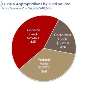 General Fund=Idaho Taxes Federal Funds= Blandishments